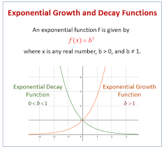 writing the equation of an exponential