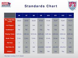 Us Soccer Standards Chart Player Development Initiatives Ppt Download