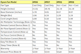 Dyson Fan Comparison Chart Compare Dyson Air Multiplier Cooling And Heating Fans Am05