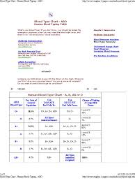 Blood Type Chart Human Blood Typing Abo Docshare Tips