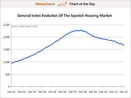 Housing Index Chart Chart Of The Day Spanish Housing Index Business Insider