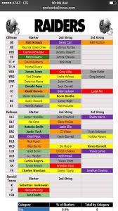 Raiders Depth Chart From 2014 Season Album On Imgur