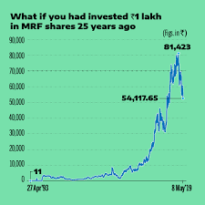 Reliance Share Price History Chart Rs 11 To Rs 54 000 In 26 Years This Stock Made Patient