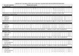 Отчет о логопедической практике doc Все для студента Отчет о логопедической практике