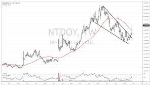 Nintendo Ntdoy Recurring Revenue Model With Long Runway