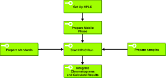 An Example Of A Process Flow Chart For An Hplc Procedure