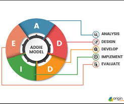 Instructional Design Elearning Learning