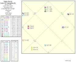 Saptamsa Chart Halle Berry And Her Second Pregnancy Bright Star Astrology