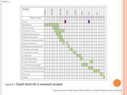 Gantt Chart Dissertation Proposal Purchase A Dissertation Gantt Chart Buy Essay Papers