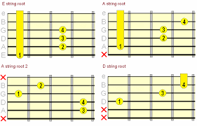 Movable Guitar Chords Chart Suspended Guitar Chords How When To Play Them