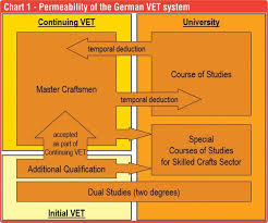 German Education System Chart The Skilled Crafts Sector In Germany Daily Ft