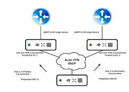 Vpn Design Considerations Bgp Vpn Design Guide Cisco Meraki