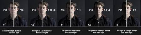 lighting styles. A Series Of Photos Man\u0027s Face, Showing The Difference Between Lighting Styles. Styles