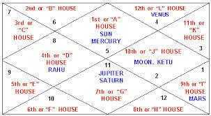 Free Vedic Birth Chart In Hindi