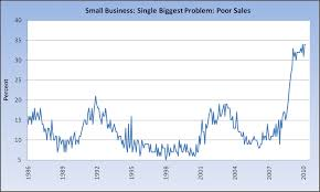 sales for small business small sales barca fontanacountryinn com