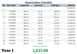 car loan amortization chart should you pay off your car loan early pt money