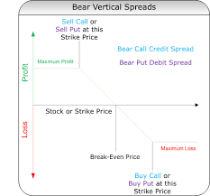 Bear Spread Vertical Option Spreads