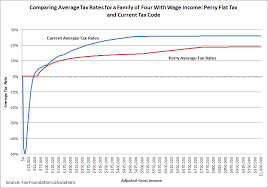 Current Tax Rate Chart Assessing The Perry Flat Tax Tax Foundation