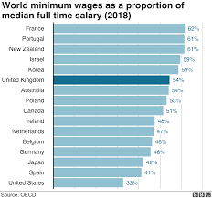 Minimum Wage Australia Chart Minimum Wage How High Could The Lowest Salaries Go Bbc News
