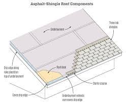 Architectural Shingle Layout Pattern