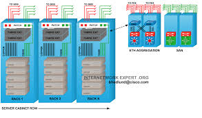 Datacenter Switching Design Top Of Rack Vs End Of Row Data Center Designs