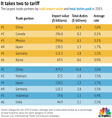 Trump Tariffs Countries And Products That Pay The Highest