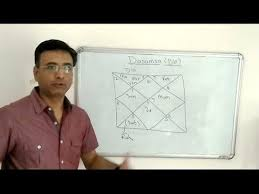 Advanced Astrology Dasamsa D10 Divisional Chart Examples