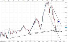 Cadjpy Chart Supportive Of A Bounce