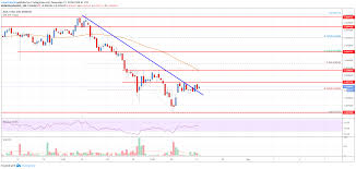 Cardano Ada Price Analysis Upsides Remain Capped Live