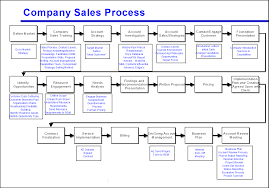 Scientific Process Flow Diagram Template Tool For Drawing