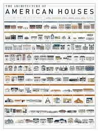 American House Guide Architectural Styles
