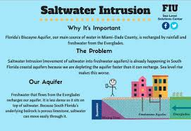 Differences Between Weather And Climate Venn Diagram Infographics Sea Level Solutions Center Florida International