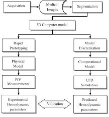 Procedural Flow Chart For Experimental And Numerical Studies