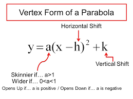 vertex form algebra ppt