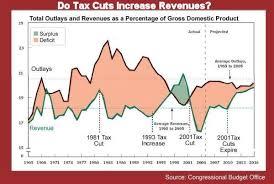 Do Tax Cuts Increase Revenue No Economic Data Shows The
