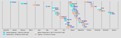 Typhoon Tracking Chart 2018 Pacific Typhoon Season Wikipedia