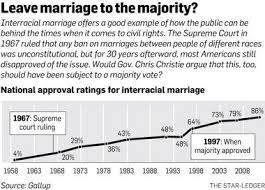 on gay marriage in n j gov chris christie tries a political  gay marriage interracial marriage chart jpg