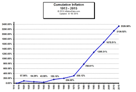 U S Cumulative Inflation By Decade Since 1913 Inflationdata