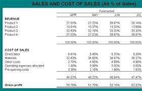 Cost Of Sales Analysis Under Fontanacountryinn Com