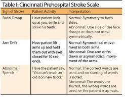 Prehospital Assessment And Care Of The Stroke Patient Ems