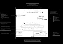 Отчет о НИР требования к содержанию структурных элементов отчета  Рассмотрим оформление титульного листа на примере приведенном в ГОСТ 7 32 Приложение Б Отметим что данный титульный лист содержит несколько устаревшую