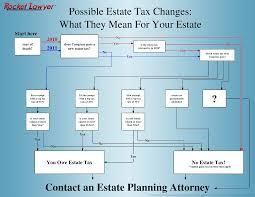 Estate Tax Rate Chart 2010 Estate Tax Flowchart