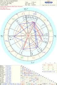 Edward Snowden Birth Chart Star Of David Merkabah Astrology And Meditation