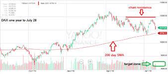 Global Stock Market Still At Risk Of Sharp Decline Finance