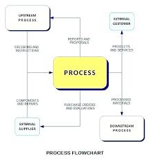 Food Production Flow Charts Examples Production Planning Flowchart Flow Chart Of Food Production