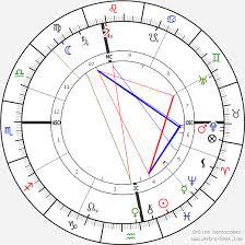 Rudolf Steiner Birth Chart Horoscope Date Of Birth Astro