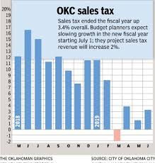 Sales Tax Trend Reflects Growing Oklahoma City Economy