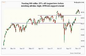 Nasdaq 2000 Chart Russell 2000 Index Too Early For Bulls To Declare Victory