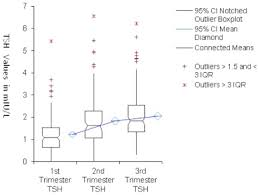 Trimester Specific Reference Ranges For Serum Tsh And Free