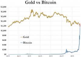500 Bitcoins Dollars Forex Trading